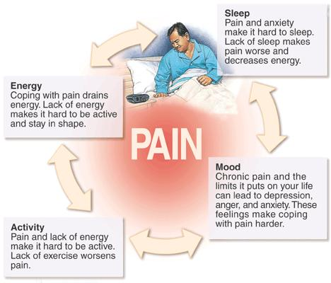 Survival Medicine Tips for Treating Chronic Pain