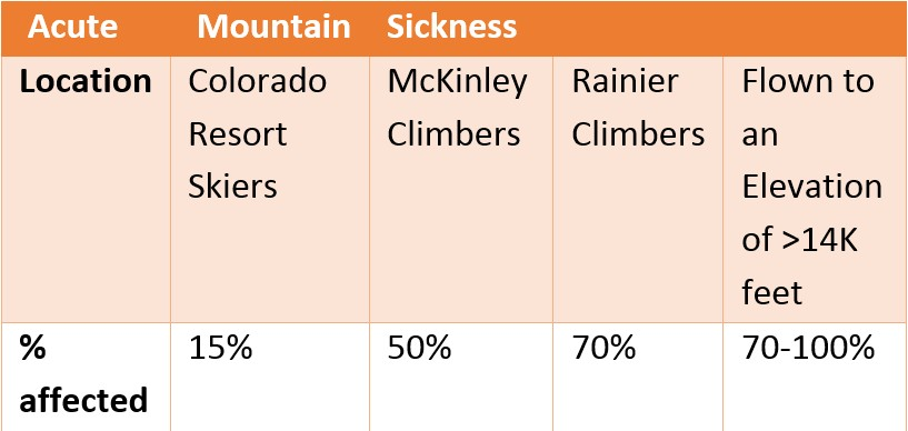 Altitude Sickness in Skiers