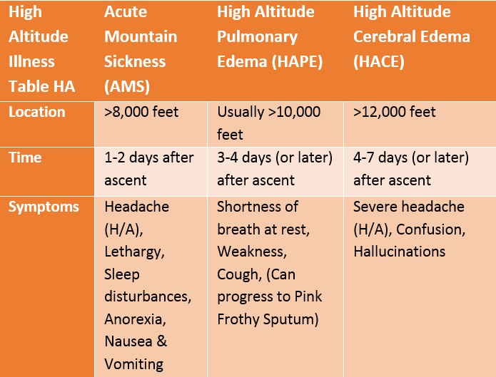 acute mountain sickness table