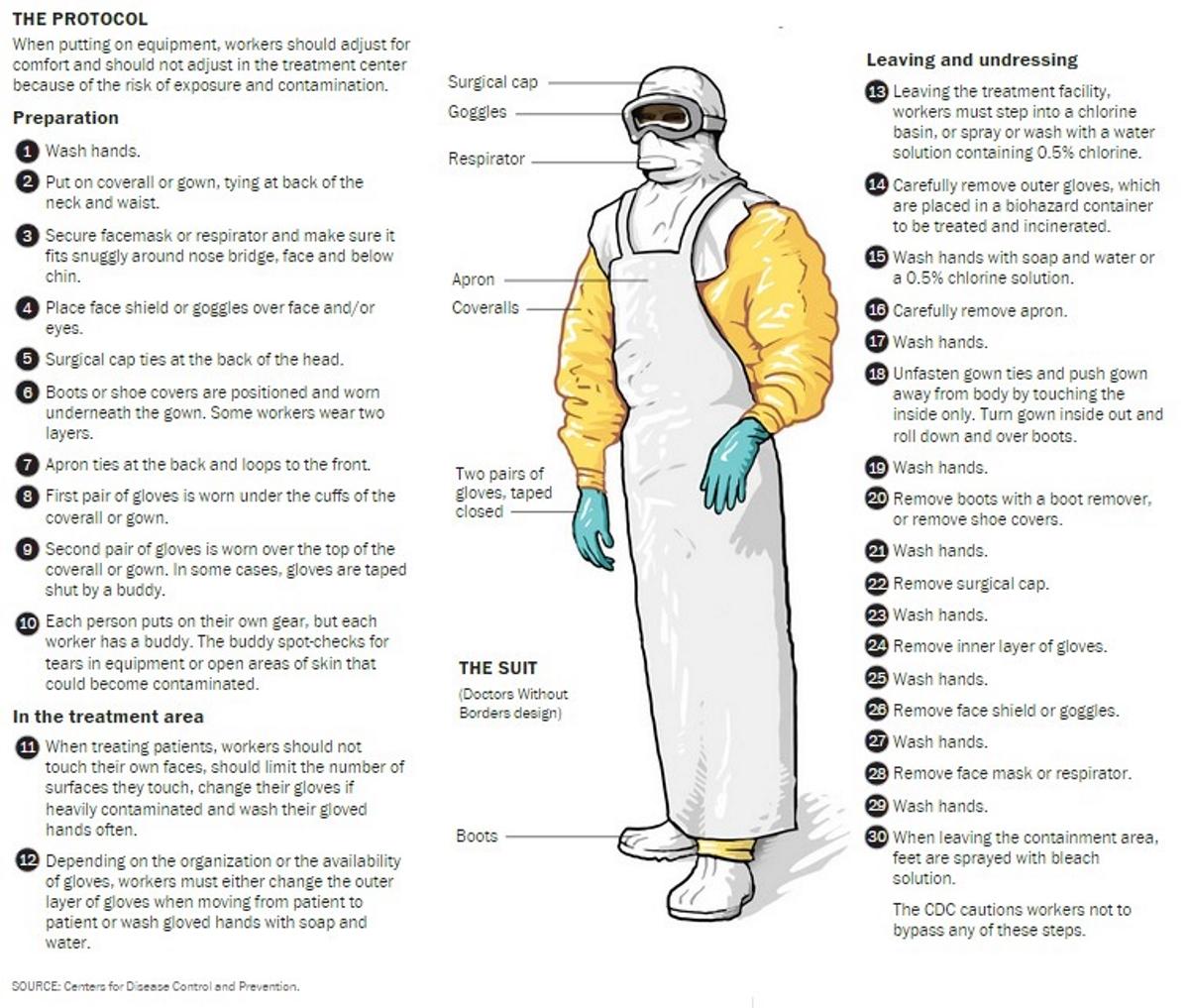 Zaire PPE