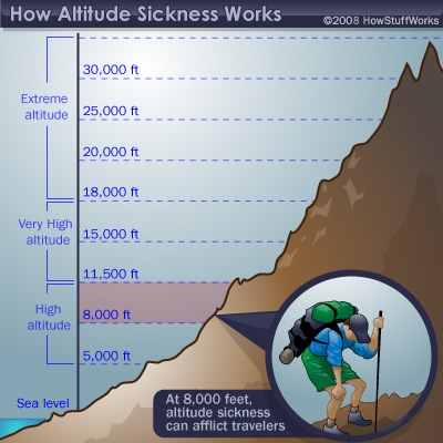 Three Treatments For Altitude Sickness In Preppers - What is altitude