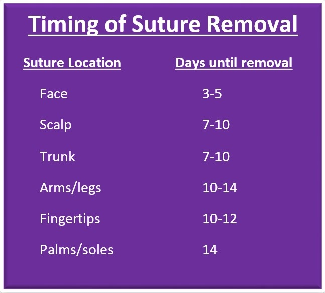 Staple Removal Times